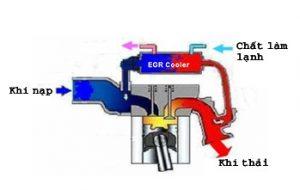 Tìm hiểu về hệ thống tuần hoàn khí thải EGR